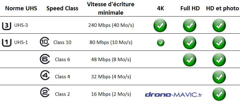 vitesse carte micro SD