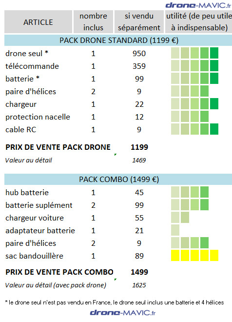 pack combo comparatif